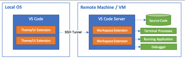 Remote SSH Architecture